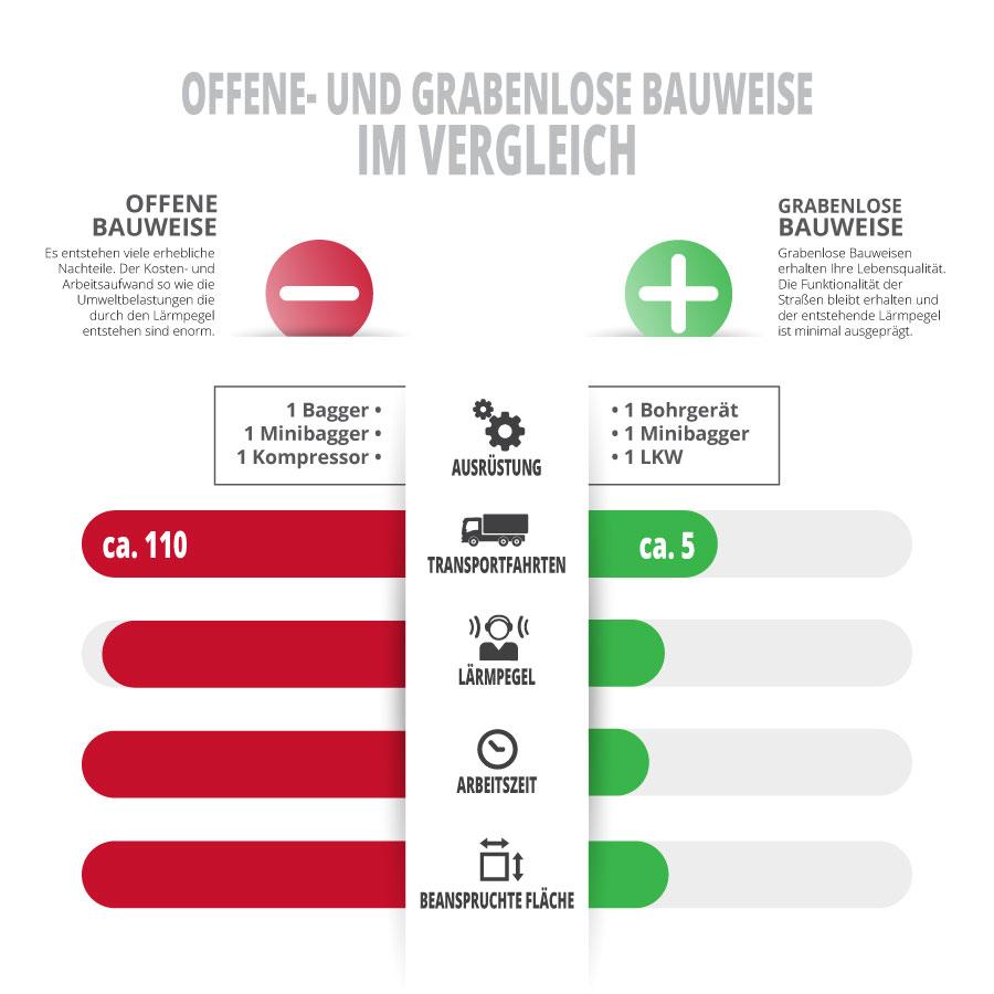 Alfes + Sohn GmbH Leistungen | Infografik offene- und grabenlose Bauweise im Vergleich