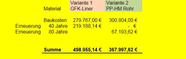 Kostenvergleich, Wirtschaftlichkeit des TIP-Verfahrens